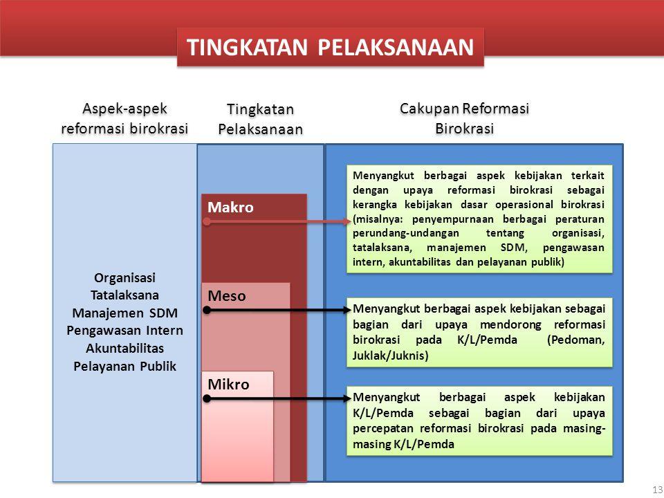 13 TINGKATAN PELAKSANAAN Makro Meso Mikro Menyangkut berbagai aspek kebijakan terkait dengan upaya reformasi birokrasi sebagai kerangka kebijakan dasa