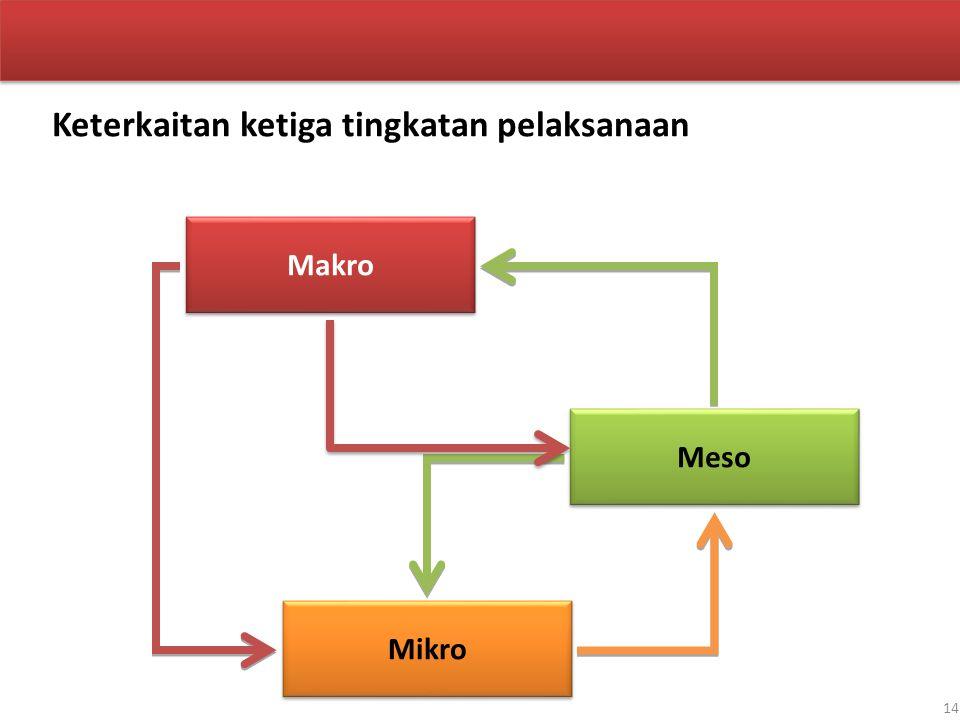 Makro Meso Mikro Keterkaitan ketiga tingkatan pelaksanaan 14