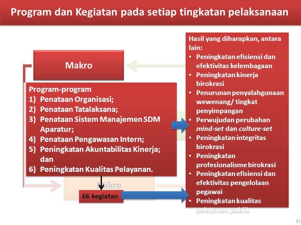 Makro Meso Mikro Program-program 1)Penataan Organisasi; 2)Penataan Tatalaksana; 3)Penataan Sistem Manajemen SDM Aparatur; 4)Penataan Pengawasan Intern