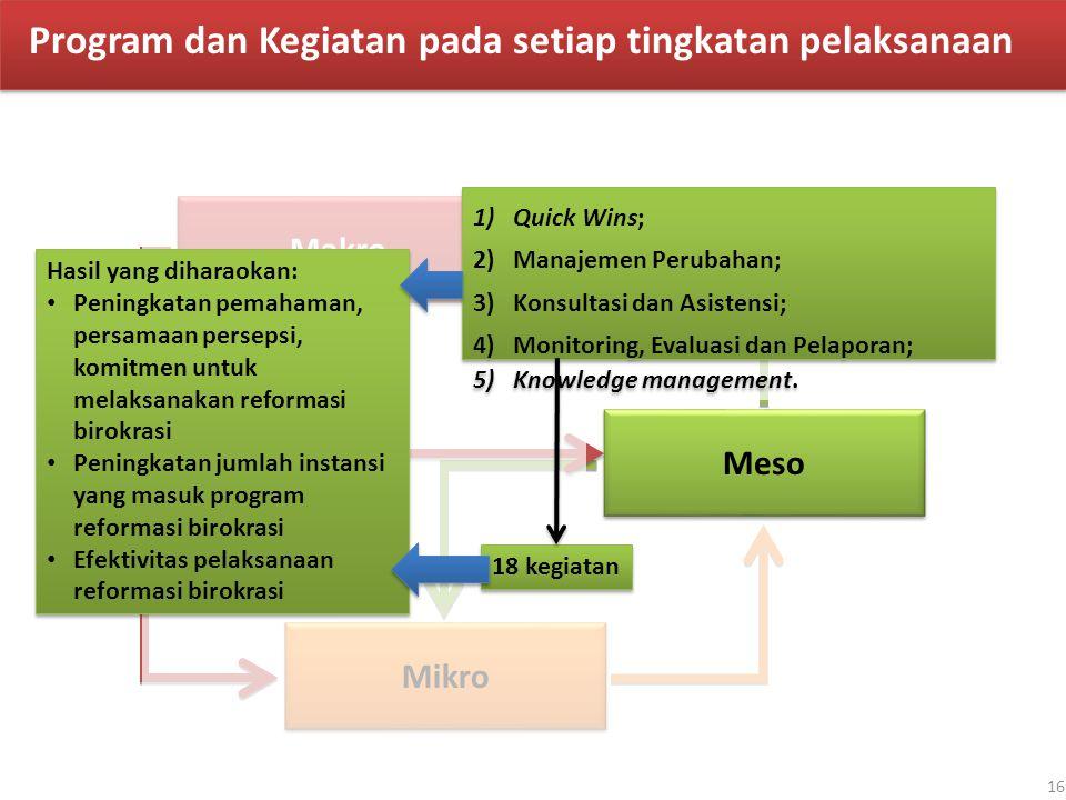 Makro Meso Mikro 1)Quick Wins; 2)Manajemen Perubahan; 3)Konsultasi dan Asistensi; 4)Monitoring, Evaluasi dan Pelaporan; 5)Knowledge management. 1)Quic