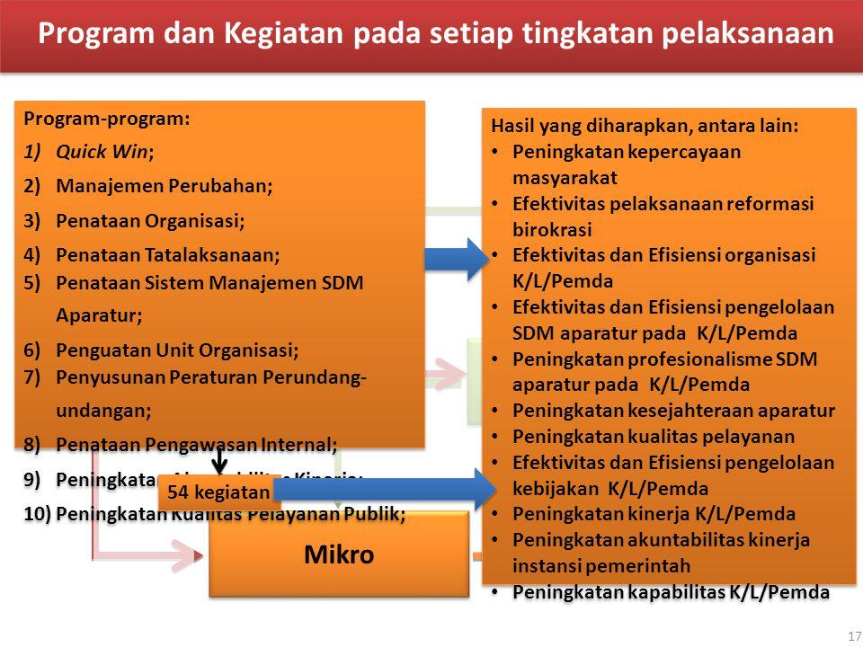 Makro Meso Mikro Program dan Kegiatan pada setiap tingkatan pelaksanaan Program-program: 1)Quick Win; 2)Manajemen Perubahan; 3)Penataan Organisasi; 4)