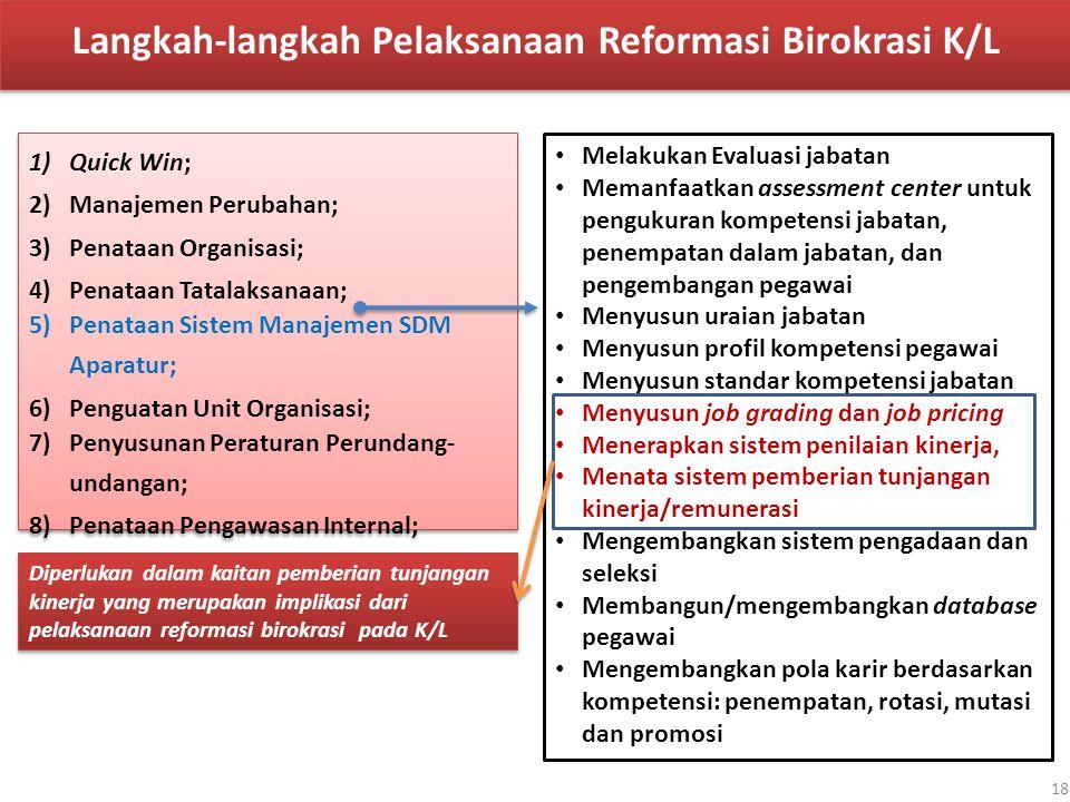 Langkah-langkah Pelaksanaan Reformasi Birokrasi K/L 1)Quick Win; 2)Manajemen Perubahan; 3)Penataan Organisasi; 4)Penataan Tatalaksanaan; 5)Penataan Si