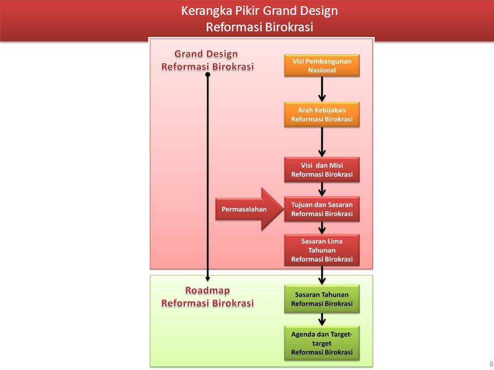 8 Kerangka Pikir Grand Design Reformasi Birokrasi