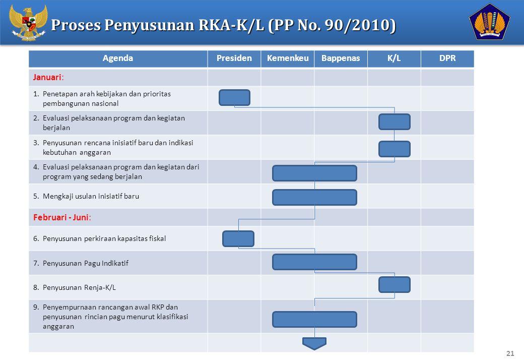 21 AgendaPresidenKemenkeuBappenasK/LDPR Januari: 1.Penetapan arah kebijakan dan prioritas pembangunan nasional 2.Evaluasi pelaksanaan program dan kegiatan berjalan 3.Penyusunan rencana inisiatif baru dan indikasi kebutuhan anggaran 4.Evaluasi pelaksanaan program dan kegiatan dari program yang sedang berjalan 5.Mengkaji usulan inisiatif baru Februari - Juni: 6.Penyusunan perkiraan kapasitas fiskal 7.Penyusunan Pagu Indikatif 8.Penyusunan Renja-K/L 9.Penyempurnaan rancangan awal RKP dan penyusunan rincian pagu menurut klasifikasi anggaran Proses Penyusunan RKA-K/L (PP No.