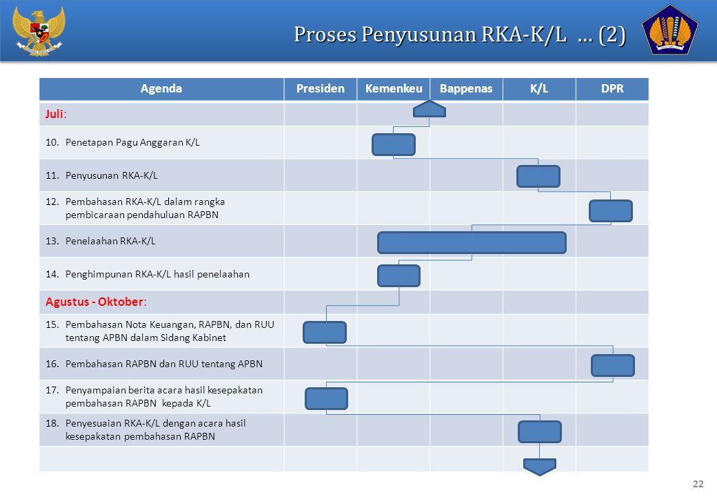 22 Proses Penyusunan RKA-K/L … (2) AgendaPresidenKemenkeuBappenasK/LDPR Juli: 10.Penetapan Pagu Anggaran K/L 11.Penyusunan RKA-K/L 12.Pembahasan RKA-K/L dalam rangka pembicaraan pendahuluan RAPBN 13.Penelaahan RKA-K/L 14.Penghimpunan RKA-K/L hasil penelaahan Agustus - Oktober: 15.Pembahasan Nota Keuangan, RAPBN, dan RUU tentang APBN dalam Sidang Kabinet 16.Pembahasan RAPBN dan RUU tentang APBN 17.Penyampaian berita acara hasil kesepakatan pembahasan RAPBN kepada K/L 18.Penyesuaian RKA-K/L dengan acara hasil kesepakatan pembahasan RAPBN