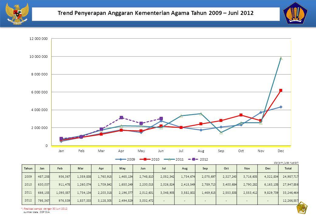 Trend Penyerapan Anggaran Kementerian Agama Tahun 2009 – Juni 2012 dalam juta rupiah TahunJanFebMarAprMayJunJulAugSepOctNovDecTotal 2009487,258936,367