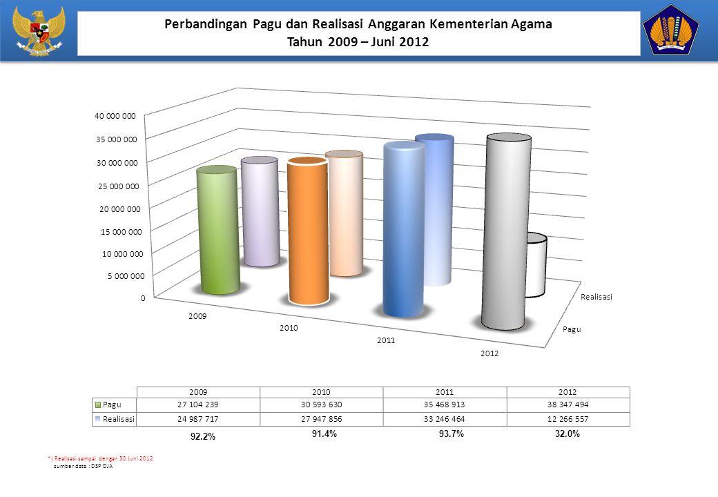 Perbandingan Pagu dan Realisasi Anggaran Kementerian Agama Tahun 2009 – Juni 2012 92.2% 91.4%93.7%32.0% *) Realisasi sampai dengan 30 Juni 2012 sumber data : DSP DJA