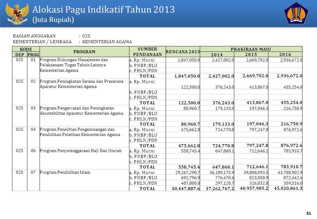 31 Alokasi Pagu Indikatif Tahun 2013 (Juta Rupiah) KODE PROGRAM SUMBER PENDANAAN RENCANA 2013 PRAKIRAAN MAIU DEPPROG201420152016 02501Program Dukungan Manajemen dan Pelaksanaan Tugas Teknis Lainnya Kementerian Agama a.