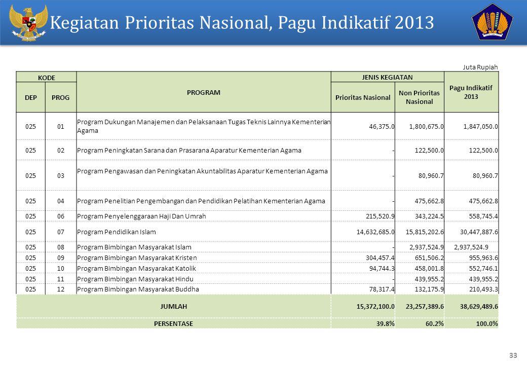 33 Juta Rupiah KODE PROGRAM JENIS KEGIATAN Pagu Indikatif 2013 DEPPROGPrioritas Nasional Non Prioritas Nasional 02501 Program Dukungan Manajemen dan P
