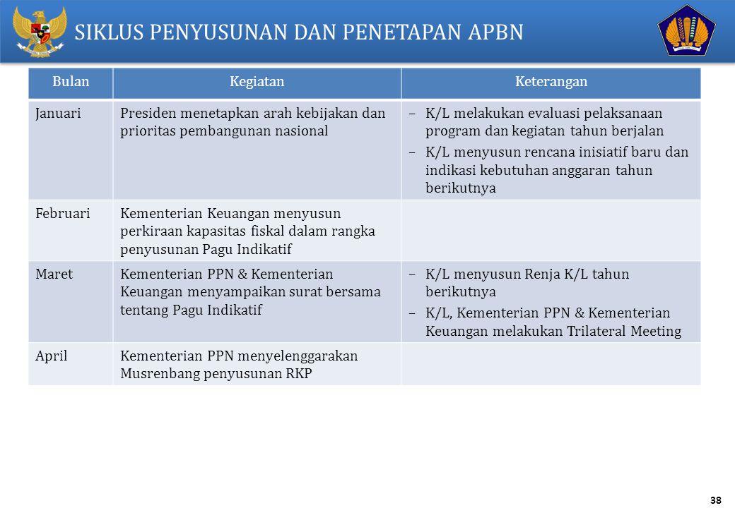 38 SIKLUS PENYUSUNAN DAN PENETAPAN APBN BulanKegiatanKeterangan JanuariPresiden menetapkan arah kebijakan dan prioritas pembangunan nasional –K/L mela