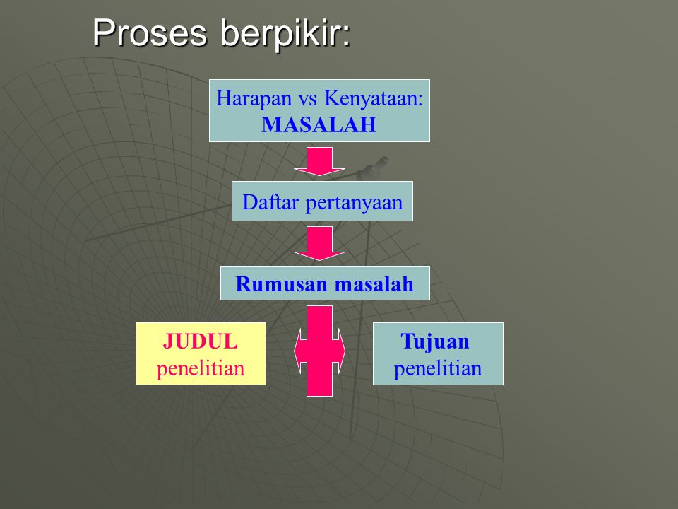 Proses berpikir: Harapan vs Kenyataan: MASALAH Daftar pertanyaan Rumusan masalah JUDUL penelitian Tujuan penelitian