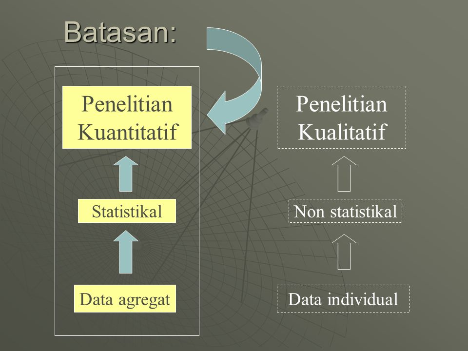 Batasan: Penelitian Kuantitatif Data agregat Statistikal Penelitian Kualitatif Non statistikal Data individual