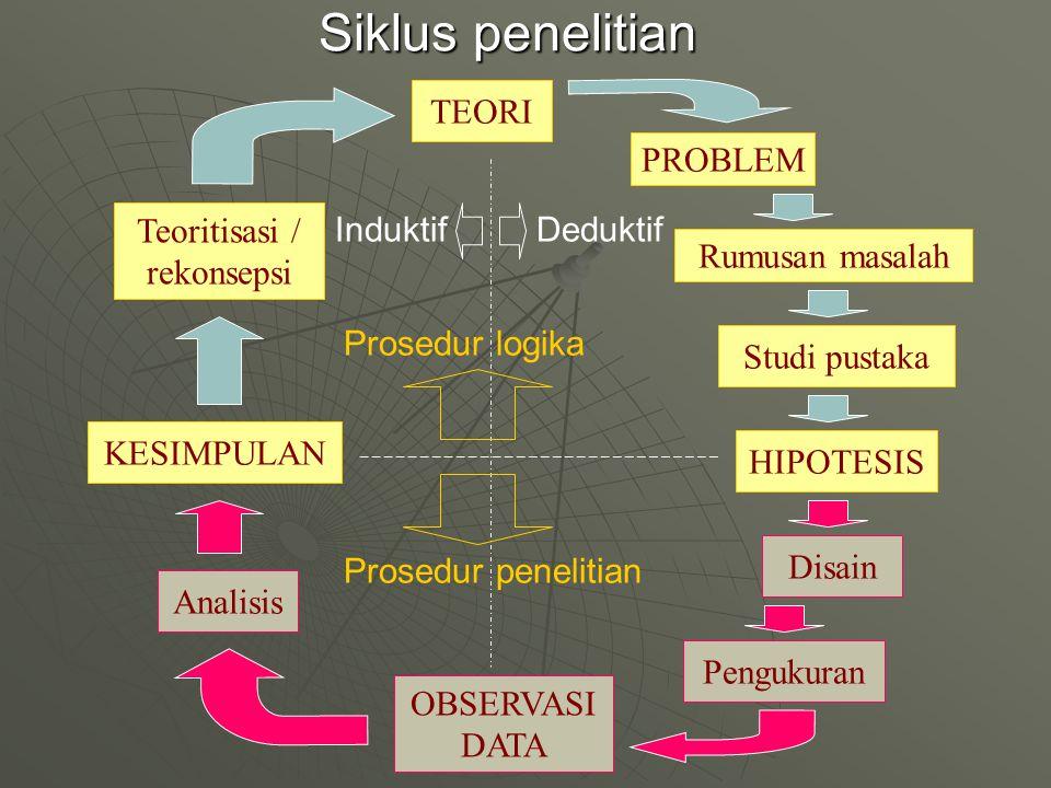 Siklus penelitian TEORI PROBLEM Rumusan masalah Studi pustaka HIPOTESIS Disain Pengukuran OBSERVASI DATA Analisis KESIMPULAN Teoritisasi / rekonsepsi
