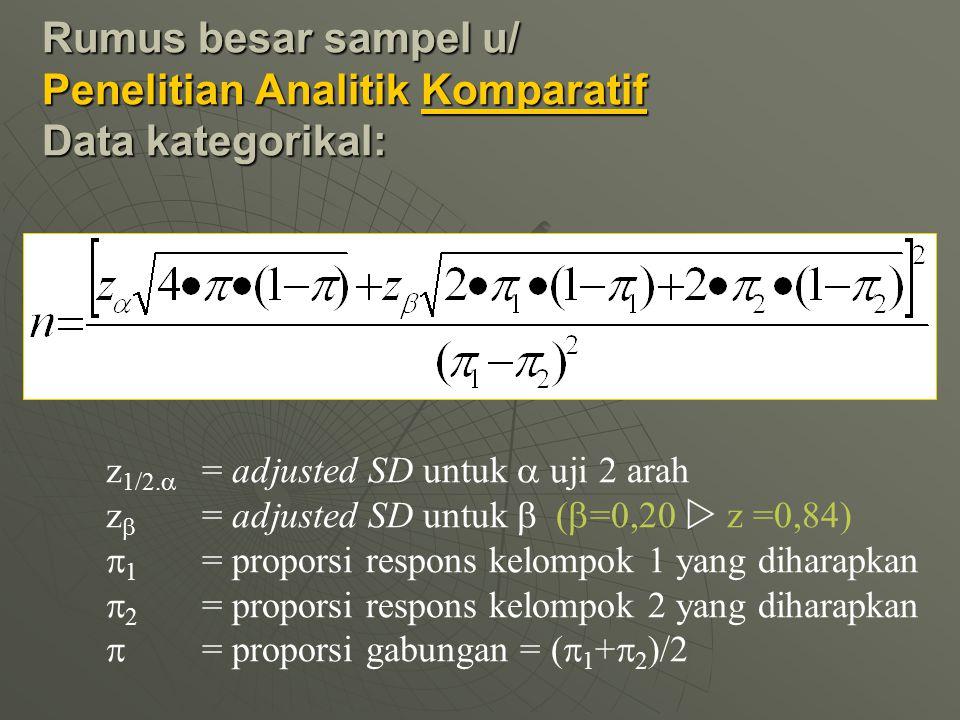 Rumus besar sampel u/ Penelitian Analitik Komparatif Data kategorikal: z 1/2.  = adjusted SD untuk  uji 2 arah z  = adjusted SD untuk  (  =0,20