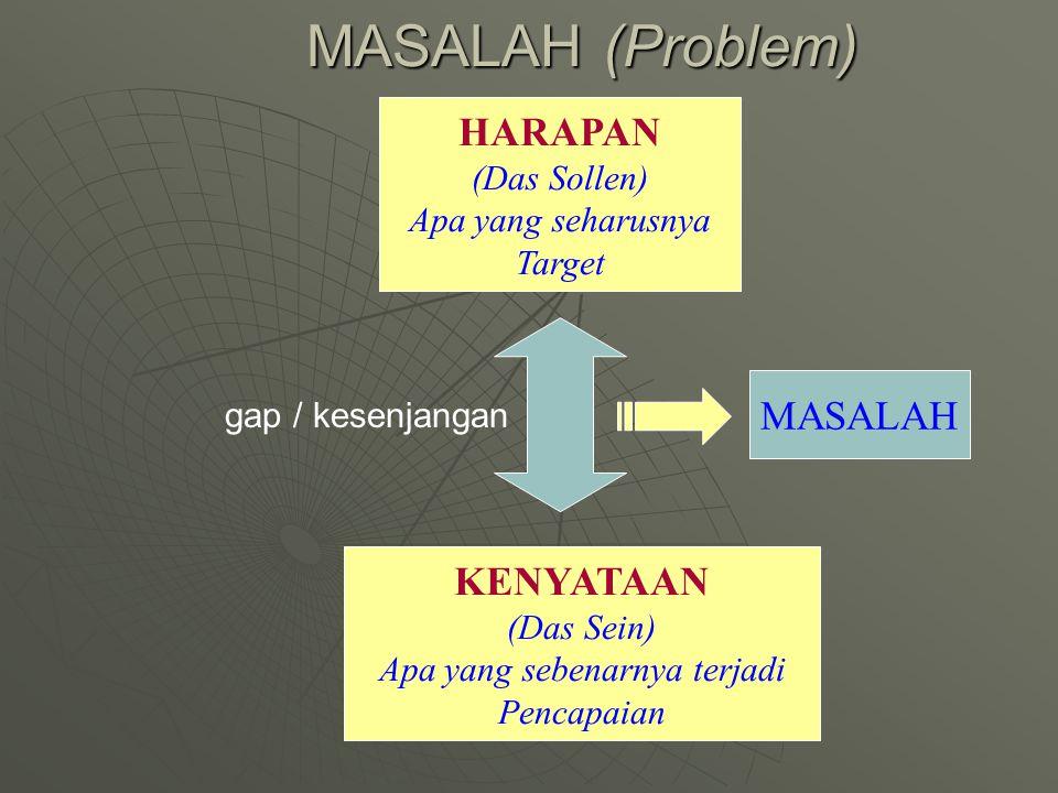MASALAH (Problem) HARAPAN (Das Sollen) Apa yang seharusnya Target KENYATAAN (Das Sein) Apa yang sebenarnya terjadi Pencapaian gap / kesenjangan MASALA