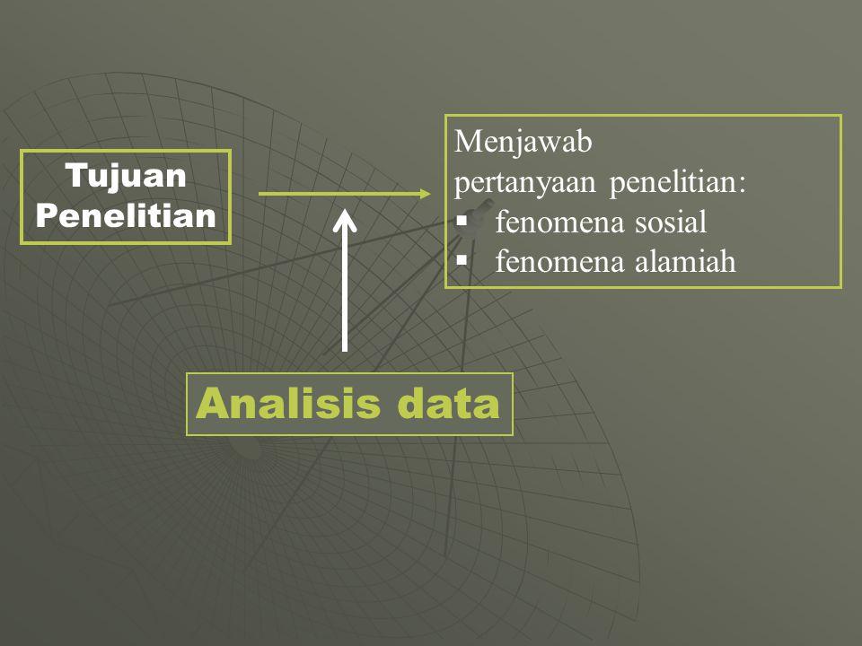 Tujuan Penelitian Menjawab pertanyaan penelitian:  fenomena sosial  fenomena alamiah Analisis data