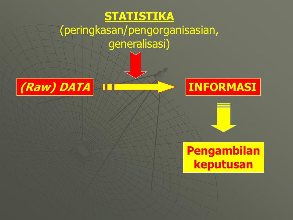 (Raw) DATAINFORMASI STATISTIKA (peringkasan/pengorganisasian, generalisasi) Pengambilan keputusan