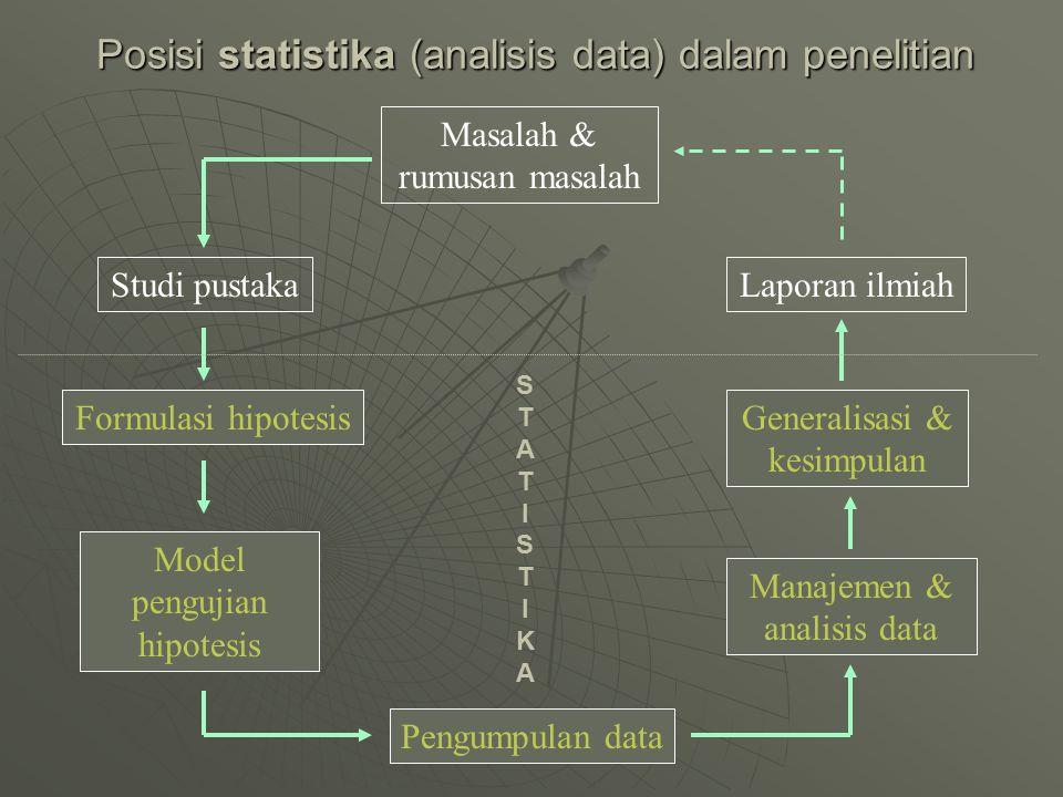 Posisi statistika (analisis data) dalam penelitian Masalah & rumusan masalah Studi pustaka Formulasi hipotesis Pengumpulan data Manajemen & analisis d