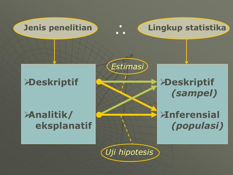  Deskriptif  Analitik/ eksplanatif  Deskriptif (sampel)  Inferensial (populasi) Estimasi Uji hipotesis Jenis penelitianLingkup statistika \