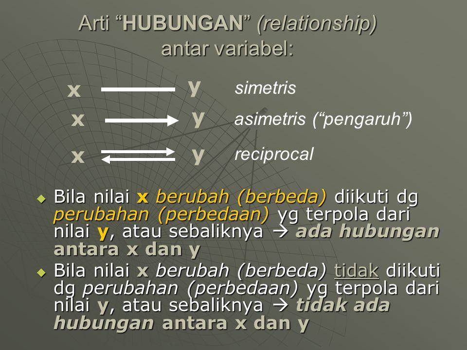 """Arti """"HUBUNGAN"""" (relationship) antar variabel:  Bila nilai x berubah (berbeda) diikuti dg perubahan (perbedaan) yg terpola dari nilai y, atau sebalik"""
