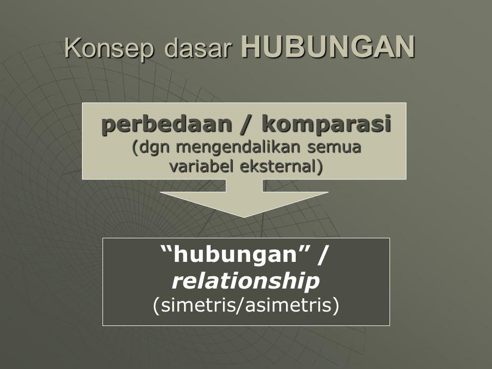 """""""hubungan"""" / relationship (simetris/asimetris) perbedaan / komparasi (dgn mengendalikan semua variabel eksternal) Konsep dasar HUBUNGAN"""