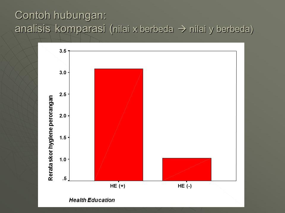 Contoh hubungan: analisis komparasi ( nilai x berbeda  nilai y berbeda) Health Education HE (-)HE (+) Rerata skor hygiene perorangan 3.5 3.0 2.5 2.0