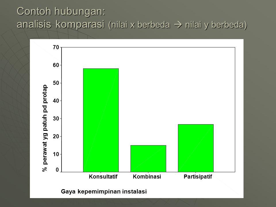 Contoh hubungan: analisis komparasi (nilai x berbeda  nilai y berbeda) Gaya kepemimpinan instalasi PartisipatifKombinasiKonsultatif % perawat yg patu