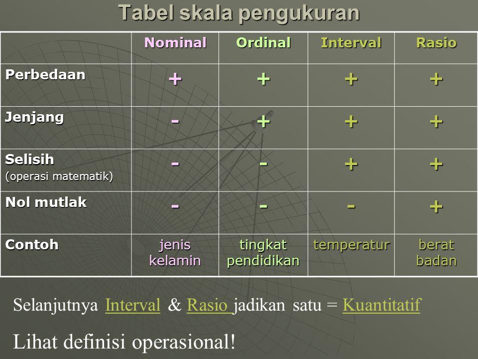 Tabel skala pengukuran NominalOrdinalIntervalRasio Perbedaan++++ Jenjang-+++ Selisih (operasi matematik) --++ Nol mutlak ---+ Contoh jenis kelamin tin