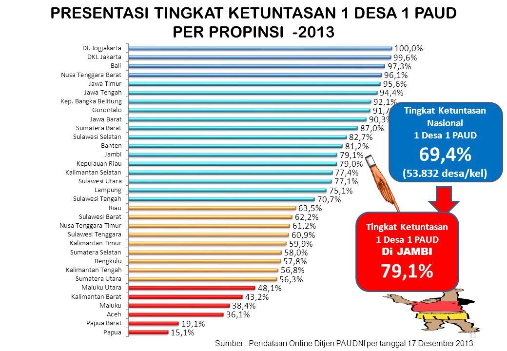 Koridor Sumatera (60,7% Tuntas) Koridor Jawa (94% Tuntas) Koridor Kalimantan (60% Tuntas) Koridor Sulawesi (75% Tuntas) Koridor Bali-NTB-NTT (75% Tunt