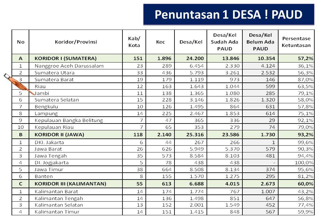 11 Sumber : Pendataan Online Ditjen PAUDNI per tanggal 17 Desember 2013 PRESENTASI TINGKAT KETUNTASAN 1 DESA 1 PAUD PER PROPINSI -2013 Tingkat Ketunta