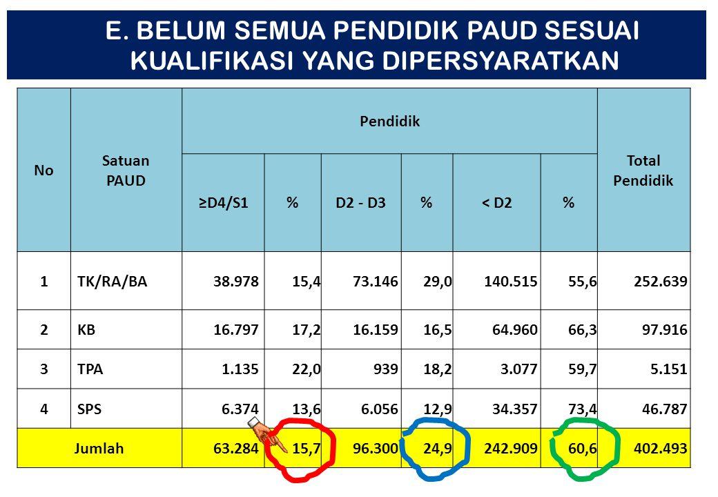 16 Dari 174.367 lbg PAUD Yang memiliki NPSN: 60.528 lbg (34,71%) JAMBI Dari 2.900 lbg Baru 27% yang memiliki NPSN D. BELUM SEMUA LEMBAGA PAUD MEMILIKI