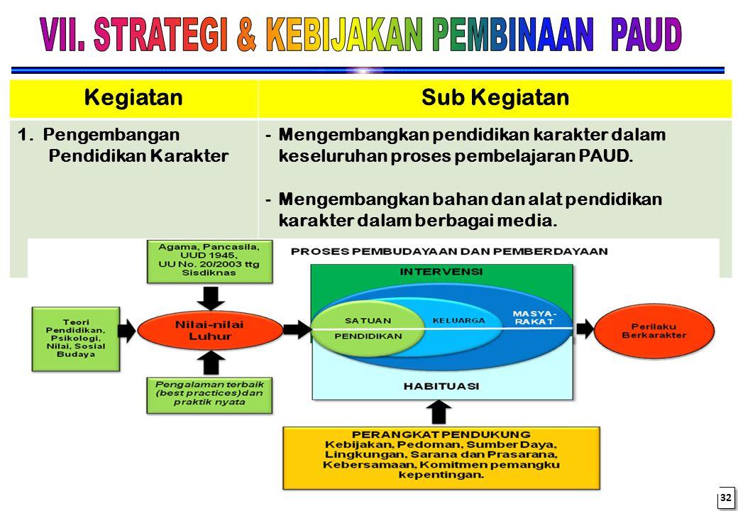 KONDISI SAAT INI F. Belum semua layanan PAUD dilaksanakan secara Holistik dan Integratif (Perpres 60/2014) G. Proses pembelajaran masih diwarnai denga