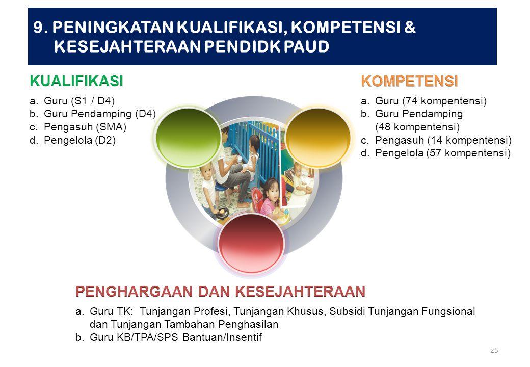 24 a.Tingkat Pencapaian Perkembangan b.Waktu Pencapaian Perkembangan a.Struktur Program Perkembangan b.Pendekatan Tematik c.Pemilihan Metode d.Penilai