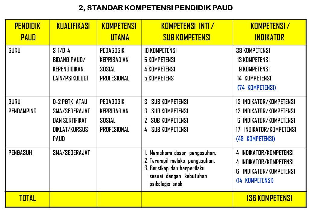 1. STANDAR KUALIFIKASI TENDIK PAUD B. STANDAR PENDIDIK DAN TENAGA KEPENDIDIKAN PAUD B. STANDAR PENDIDIK DAN TENAGA KEPENDIDIKAN PAUD