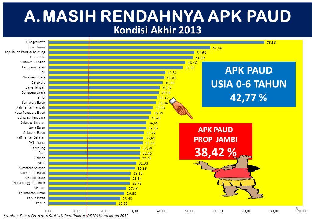 8 Sumber: Pusat Data dan Statistik Pendidikan (PDSP) Kemdikbud 2012 APK PAUD USIA 0-6 TAHUN 42,77 % APK PAUD PROP JAMBI 38,42 % A.MASIH RENDAHNYA APK PAUD Kondisi Akhir 2013