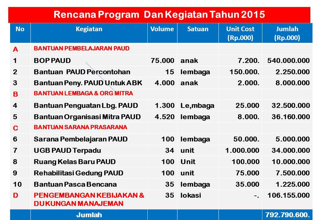 86 RENCANA - 2014 Rp. 792.790.600 Perbandingan Anggaran Tahun 2010 s.d. 2014