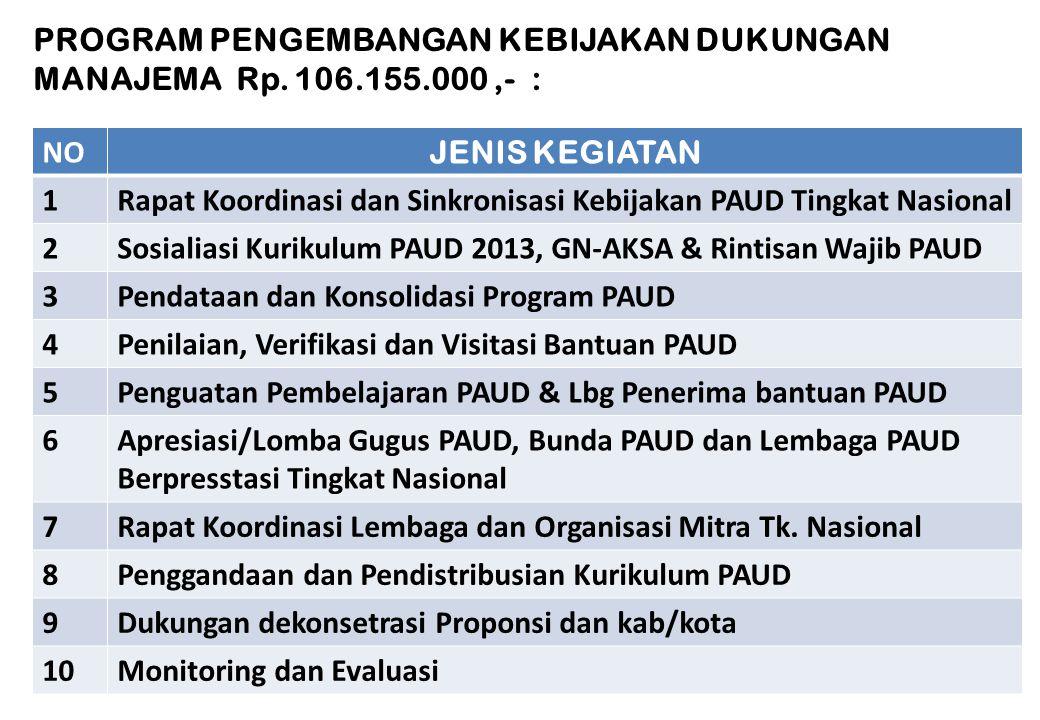 NoKegiatanVolumeSatuanUnit Cost (Rp.000) Jumlah (Rp.000) A BANTUAN PEMBELAJARAN PAUD 1BOP PAUD75.000anak7.200.540.000.000 2Bantuan PAUD Percontohan15l