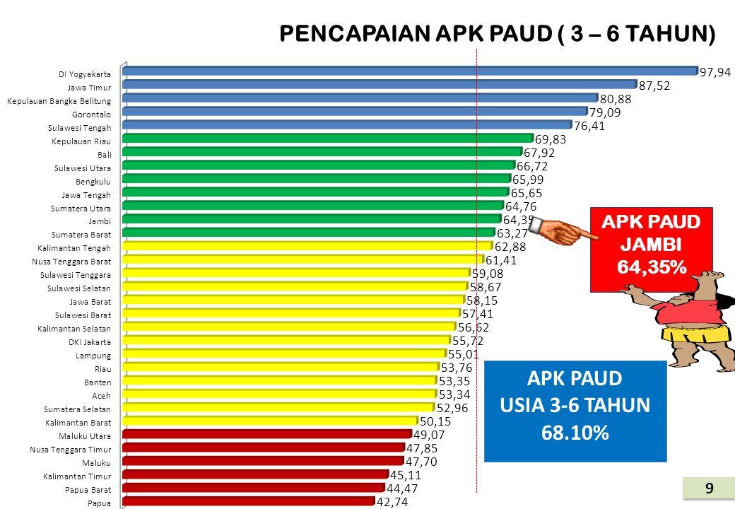 8 Sumber: Pusat Data dan Statistik Pendidikan (PDSP) Kemdikbud 2012 APK PAUD USIA 0-6 TAHUN 42,77 % APK PAUD PROP JAMBI 38,42 % A.MASIH RENDAHNYA APK