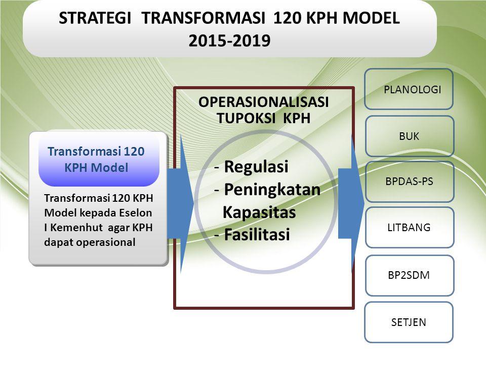 Transformasi 120 KPH Model Transformasi 120 KPH Model kepada Eselon I Kemenhut agar KPH dapat operasional - Regulasi - Peningkatan Kapasitas - Fasilit