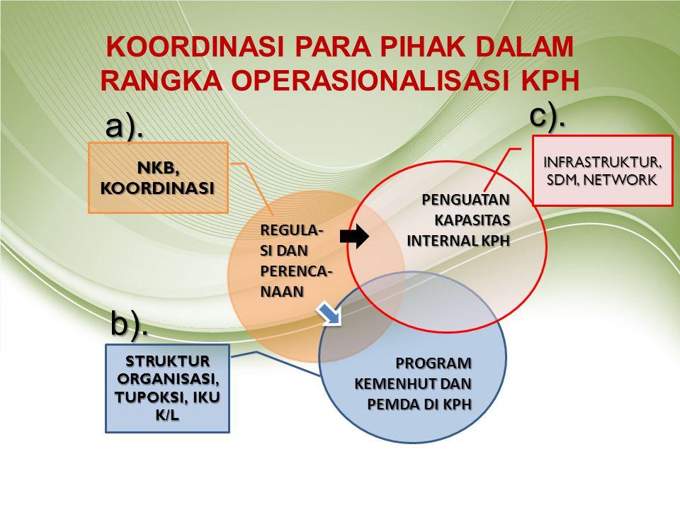 KOORDINASI PARA PIHAK DALAM RANGKA OPERASIONALISASI KPH a). b). c). REGULA- SI DAN PERENCA- NAAN PROGRAM KEMENHUT DAN PEMDA DI KPH PENGUATAN KAPASITAS