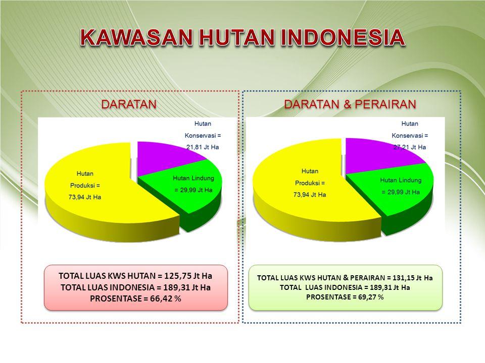 TOTAL LUAS KWS HUTAN = 125,75 Jt Ha TOTAL LUAS INDONESIA = 189,31 Jt Ha PROSENTASE = 66,42 % TOTAL LUAS KWS HUTAN = 125,75 Jt Ha TOTAL LUAS INDONESIA