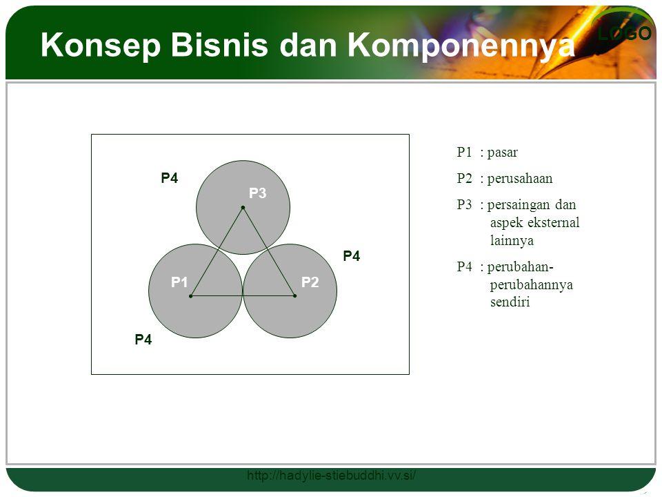 LOGO Konsep Bisnis dan Komponennya P3 P1P2 P4 P1 : pasar P2 : perusahaan P3 : persaingan dan aspek eksternal lainnya P4 : perubahan- perubahannya send
