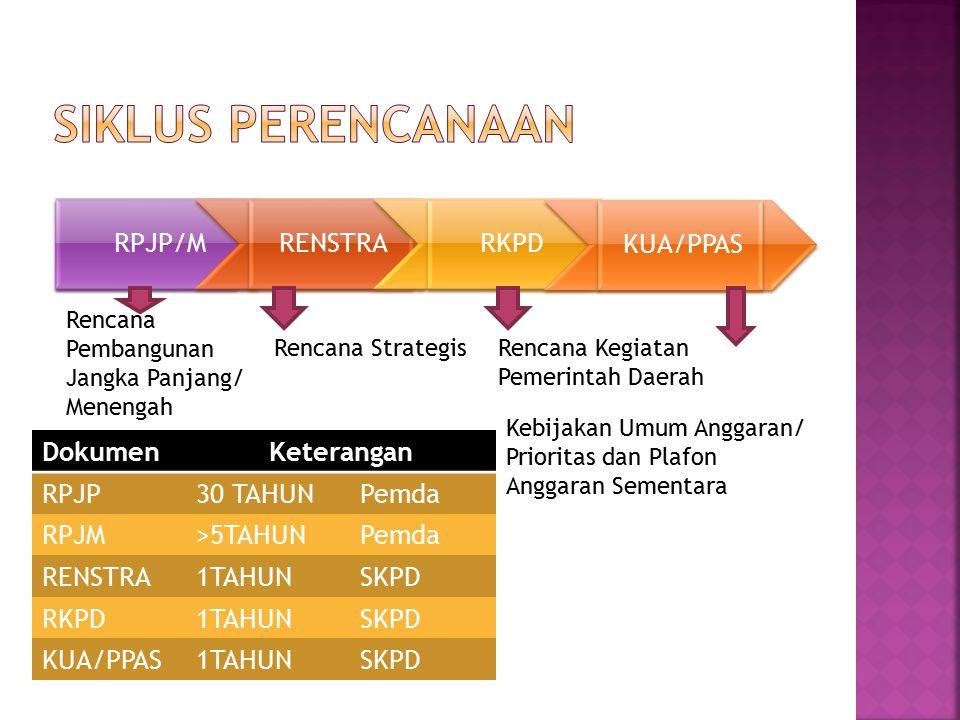 RPJP/M RENSTRA RKPD KUA/PPAS Rencana Pembangunan Jangka Panjang/ Menengah Rencana StrategisRencana Kegiatan Pemerintah Daerah Kebijakan Umum Anggaran/