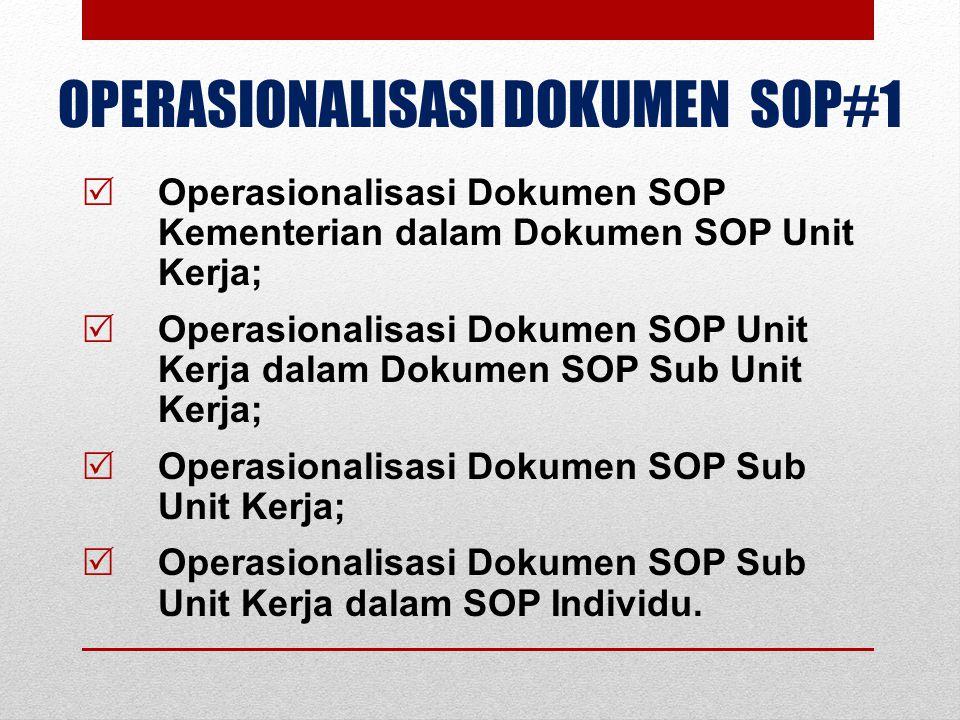 OPERASIONALISASI DOKUMEN SOP#2  Dokumen SOP Instansi (Kementerian) bersifat Makro dan Generik;  Dokumen SOP Unit Kerja bersifat Makro/Mikro dan Spesifik;  Dokumen SOP Sub Unit Kerja bersifat Mikro dan Spesifik;  Dokumen SOP Individu bersifat Teknis dan Spesifik.