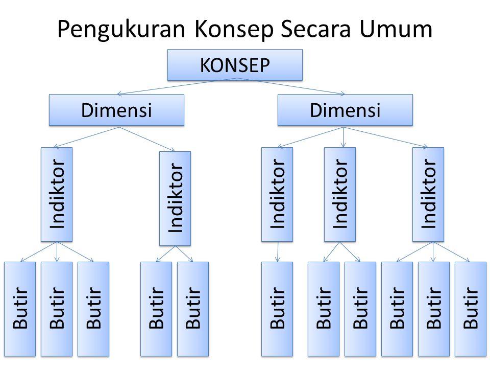 Pengukuran Konsep Secara Umum KONSEP Dimensi Indiktor Butir
