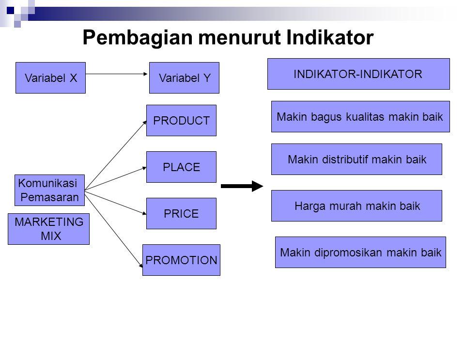 Pembagian menurut Indikator Komunikasi Pemasaran PRODUCT PLACE PRICE PROMOTION MARKETING MIX Makin bagus kualitas makin baik Makin distributif makin baik Harga murah makin baik INDIKATOR-INDIKATOR Makin dipromosikan makin baik Variabel YVariabel X