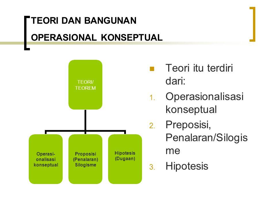 TEORI DAN BANGUNAN OPERASIONAL KONSEPTUAL Teori itu terdiri dari: 1.