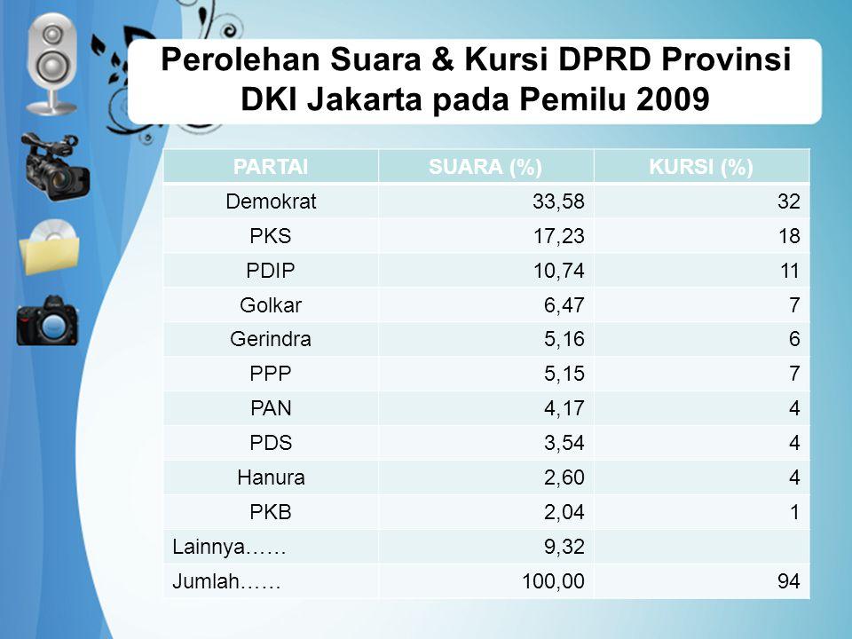 PARTAISUARA (%)KURSI (%) Demokrat33,5832 PKS17,2318 PDIP10,7411 Golkar6,477 Gerindra5,166 PPP5,157 PAN4,174 PDS3,544 Hanura2,604 PKB2,041 Lainnya……9,32 Jumlah……100,0094 Perolehan Suara & Kursi DPRD Provinsi DKI Jakarta pada Pemilu 2009