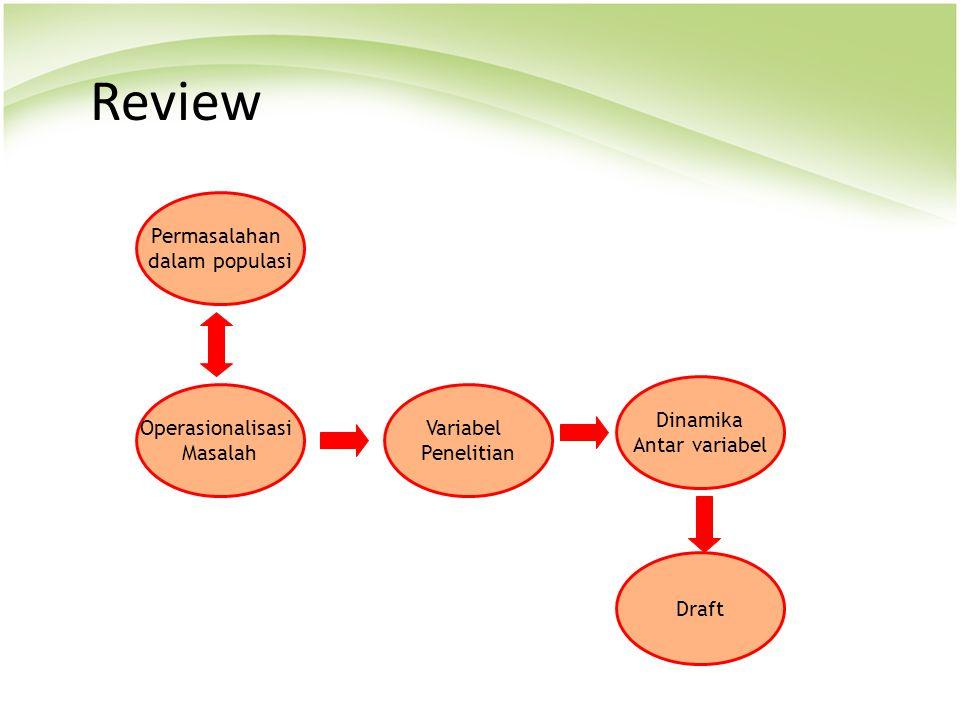 Review Permasalahan dalam populasi Operasionalisasi Masalah Variabel Penelitian Dinamika Antar variabel Draft