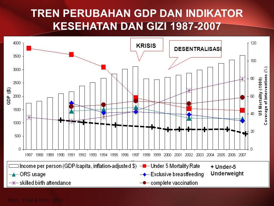 + + + + ++ + + + + + Under-5 Underweight KRISIS DESENTRALISASI TREN PERUBAHAN GDP DAN INDIKATOR KESEHATAN DAN GIZI 1987-2007 MOH, UGM & WHO, 2010